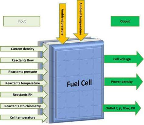Research on hydrogen fuel cell